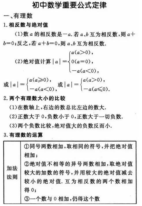 新東方在線中考網整理了《初中數學重要公式定律:有理數》,供大家參考圖片