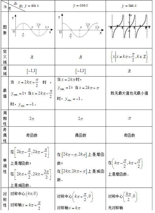 2018中考数学指导:初中三角函数图像与性质