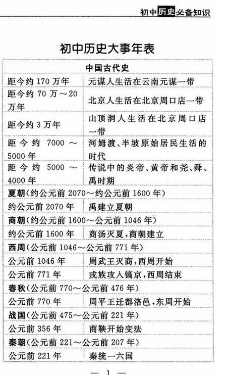 2018中考历史必备知识:初中历史大事年表