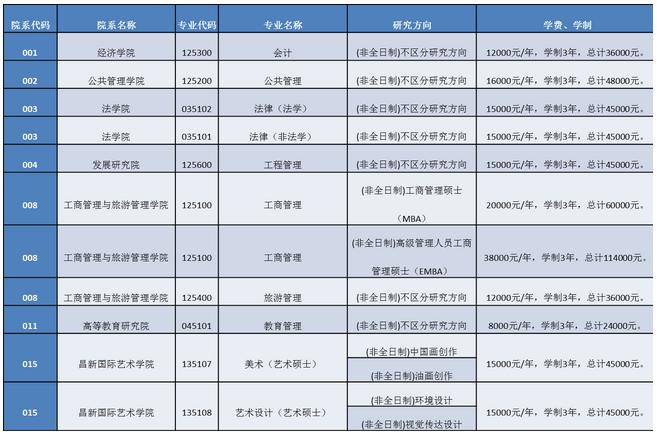 云南大学2018年硕士研究生学费奖助标准图片