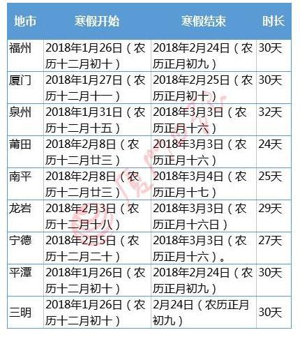 福建各市2018中小学寒假放假时间汇总
