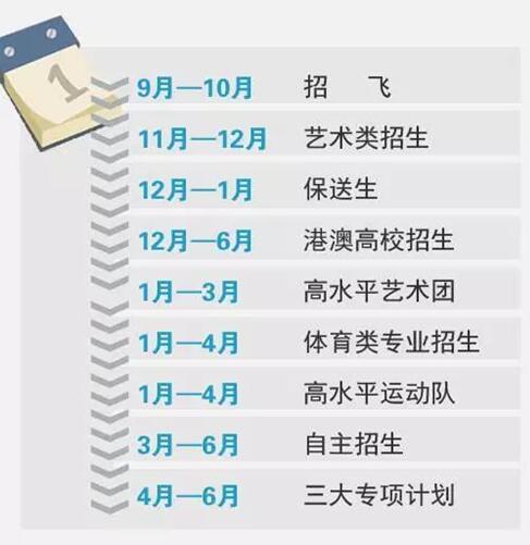 高三学生应知道的9大重要节点