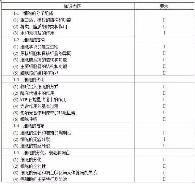 2018年高考考试大纲