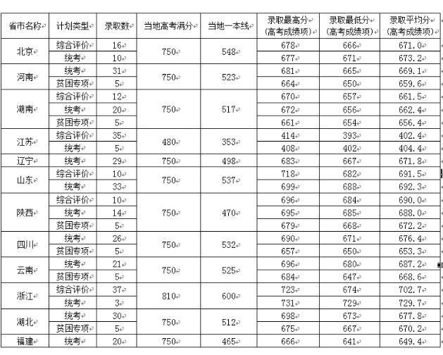 中国科学院大学2016高考录取分数线