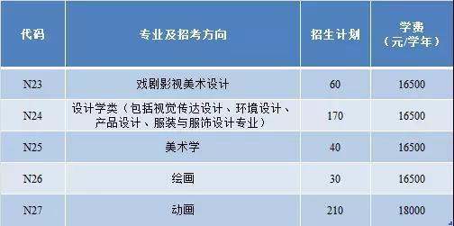 中国传媒大学南广学院2018年艺术类招生计划