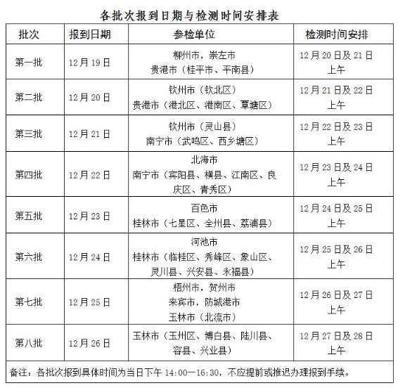 广西2018年空军招飞复选时间安排表