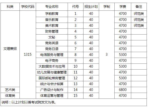 南通师范高等专科学校2018年提前招生计划