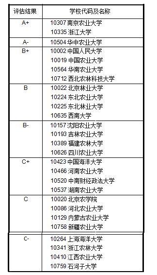 2017教育部学科评估结果 农林经济管理专业排名