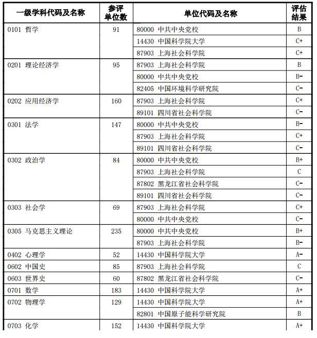 2017教育部学科评估结果 科研单位排名