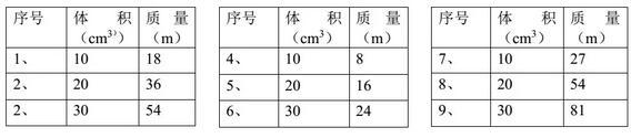 中考物理必考的15个实验:探究物质质量和体积