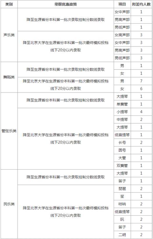 北京大学2018年高水平艺术团招生简章