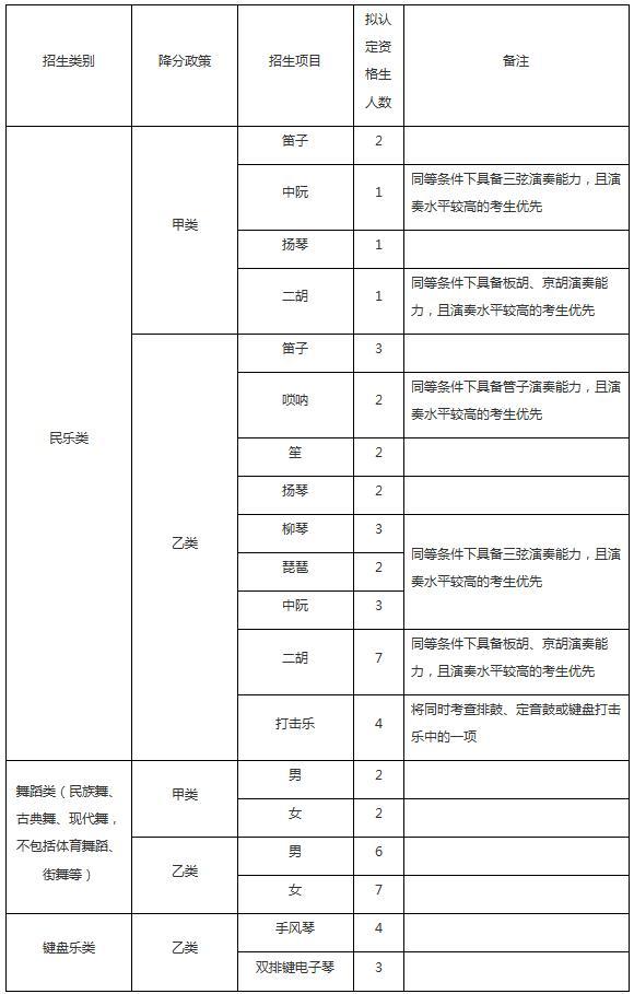 中国人民大学2018年高水平艺术团招生简章