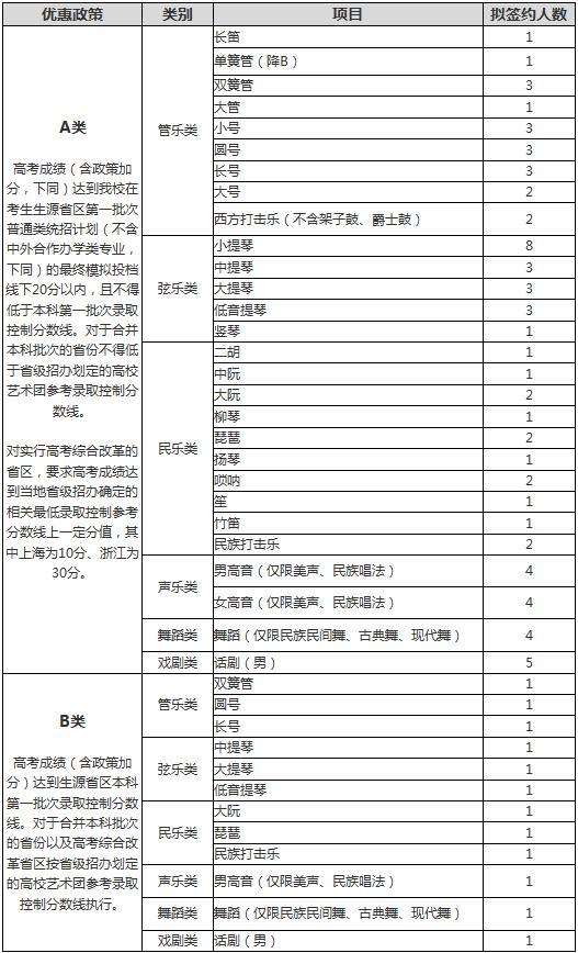 北京交通大学2018年高水平艺术团招生简章