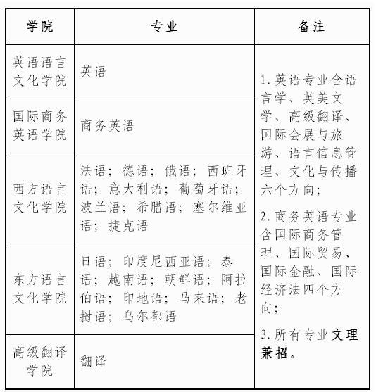 广东外语外贸大学2018年保送生招生简章