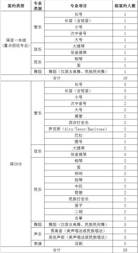 北京科技大学2018年高水平艺术团招生简章