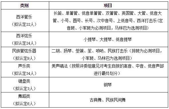 天津大学2018年高水平艺术团招生简章