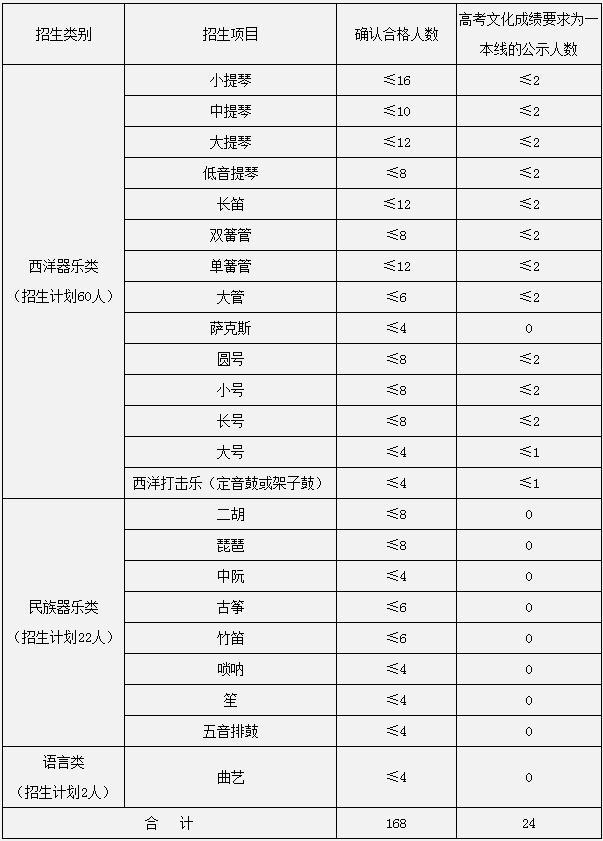 中南大学2018年高水平艺术团招生简章
