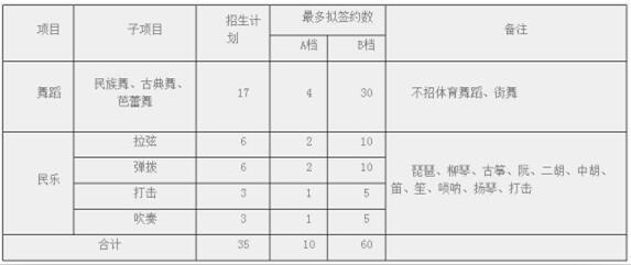 华东师范大学2018年高水平艺术团招生简章