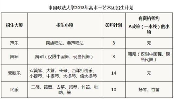 中国政法大学2018年高水平艺术团招生简章
