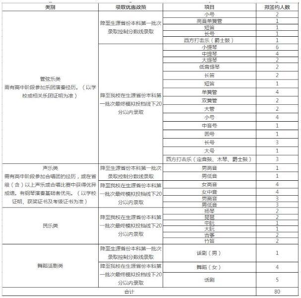 上海交通大学2018年高水平艺术团招生简章