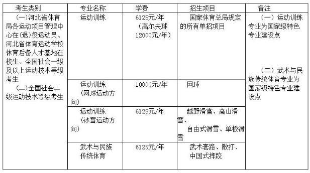 河北体育学院2018运动训练/武术与民族传统体育招生简章