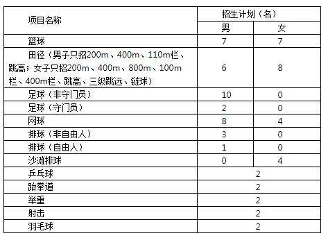 重庆师范大学2018年运动训练专业招生简章
