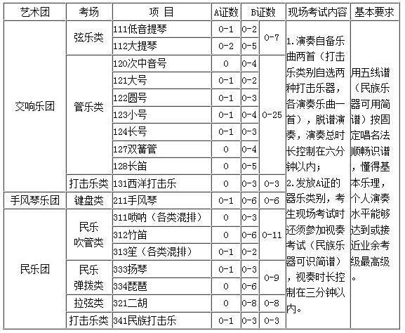 长安大学2018年高水平艺术团招生简章