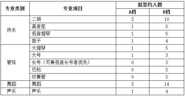 北京林业大学2018年高水平艺术团招生简章