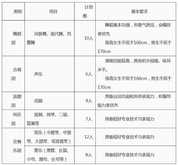 华中农业大学2018年高水平艺术团招生简章