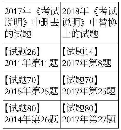 北京2018年高考考试说明修订内容