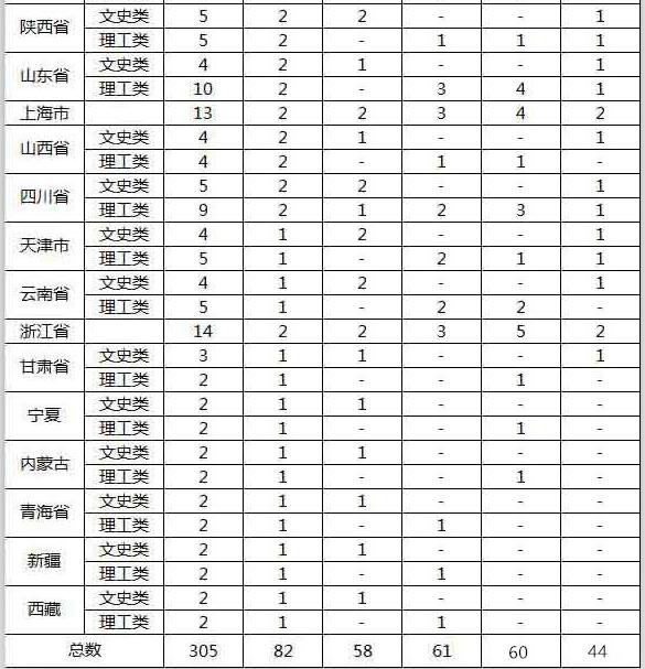 香港中文大学2018年内地本科生招生计划