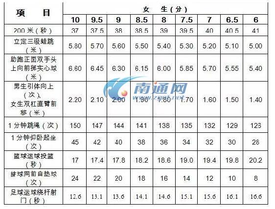 江苏南通2018中考体育评分标准