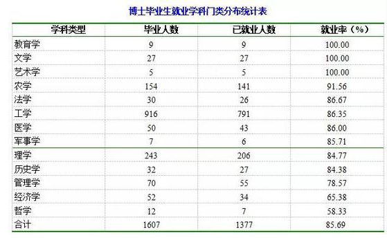 2017陕西省大学就业状况报告