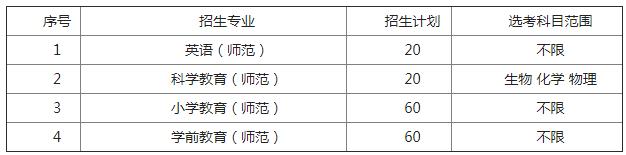 台州学院2018年三位一体综合评价招生简章