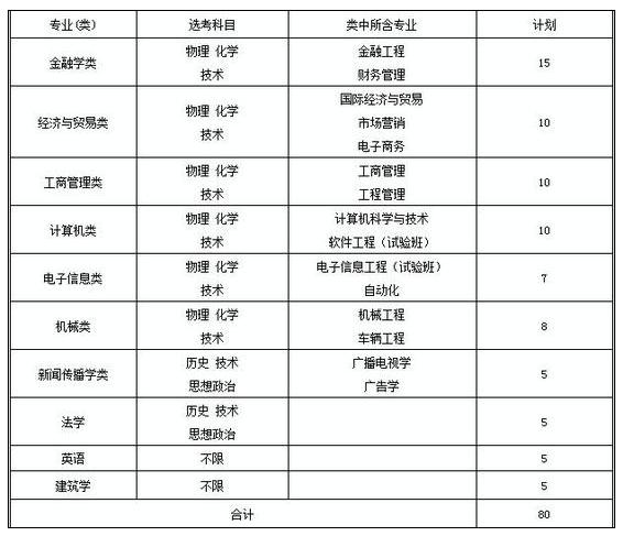 浙江工业大学之江学院2018年三位一体综合评价招生章程