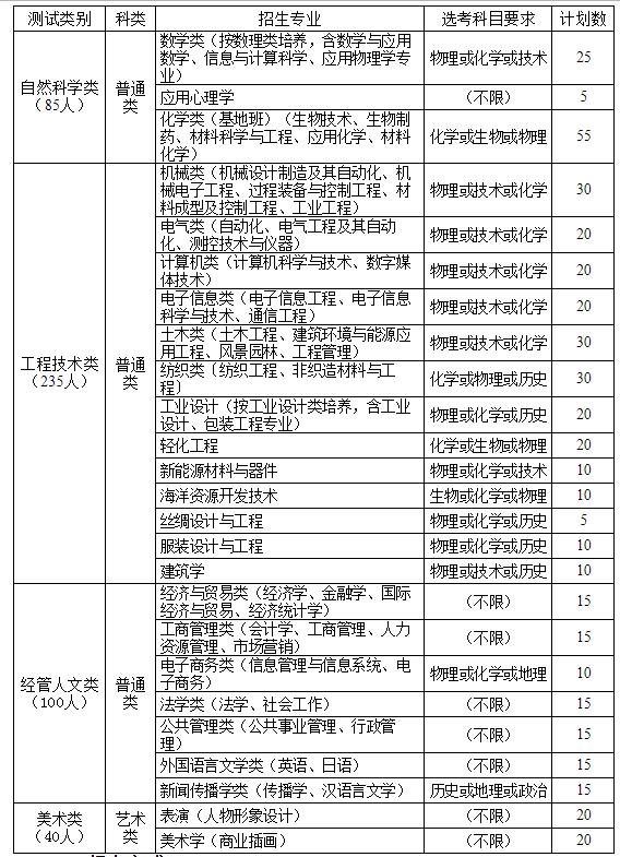 浙江理工大学2018年三位一体综合评价招生简章