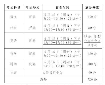 浙江宁波2018中考总分为720