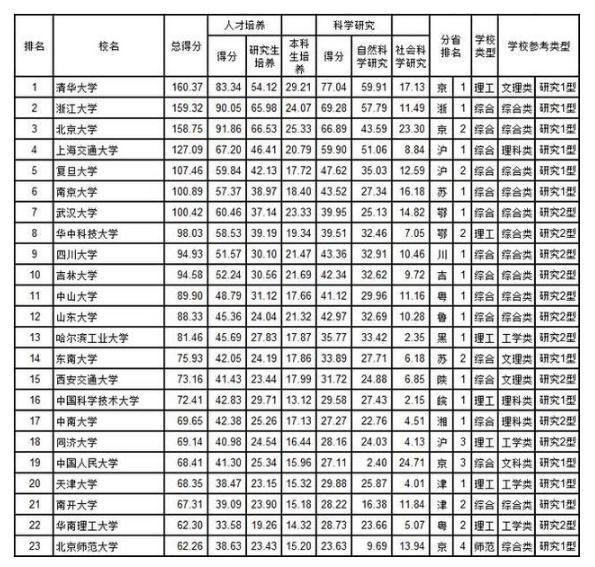 2019武连书大学排行_武连书 2019年国内大学 师资力量 排名正式公布 清华
