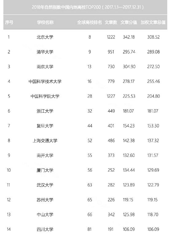 2018年自然指数中国内地高校排行榜