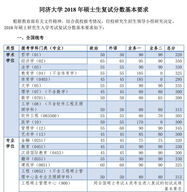 同济大学2012分数线_同济大学2018考研复试分数线发布_考研_新东方在线