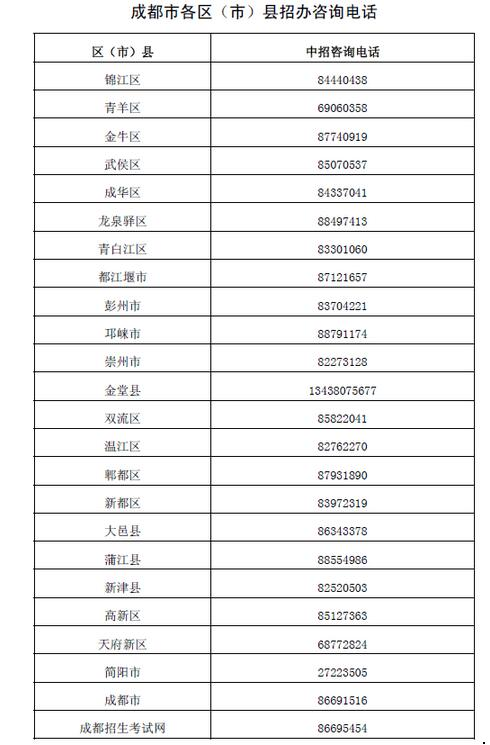 四川成都2018中考各区(市)县招考办咨询电话