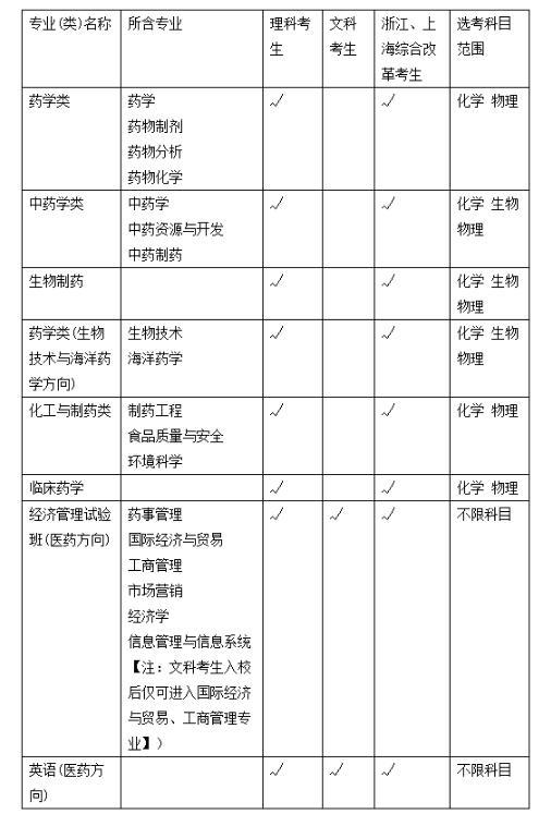 中国药科大学2018年保送生招生简章