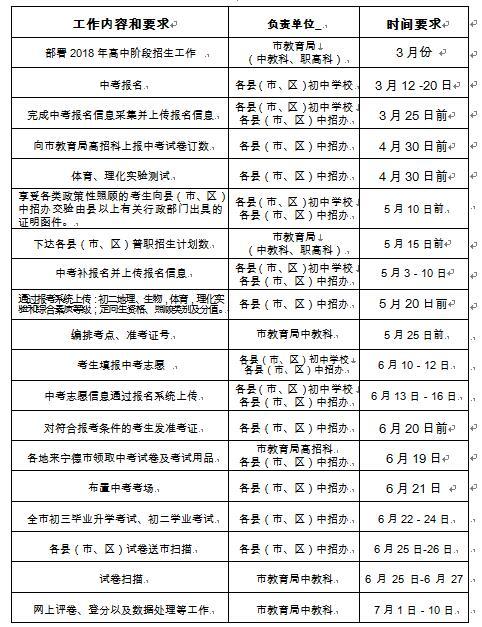 福建宁德2018中考分数线公布时间:7月16日