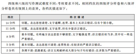 英语四六级评分标准