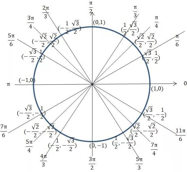 万能公式一元二次方程如何推导三角函数公式