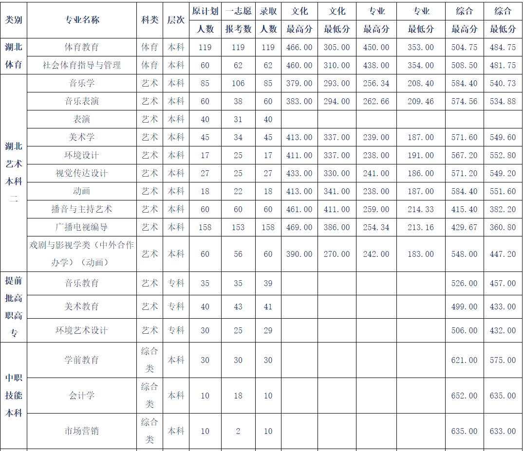 黄冈师范学院2017高考录取分数线(湖北)