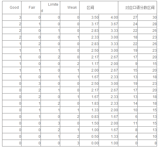 托福口语分数对照表