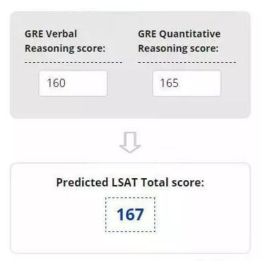 ETS发布新工具:GRE成绩换算LSAT