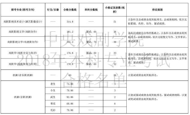 中央戏剧学院2018年艺考专业合格分数线