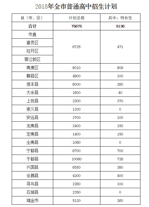 甘肃赣州普通高中2018中考招生计划